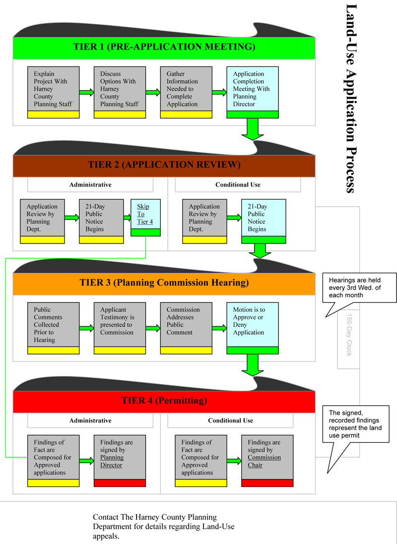 Planning Department Land Use Flow Chart